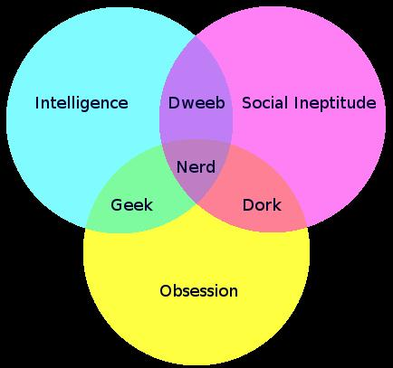 The Nerd Venn Diagram Which One Are You Dark In The Boy